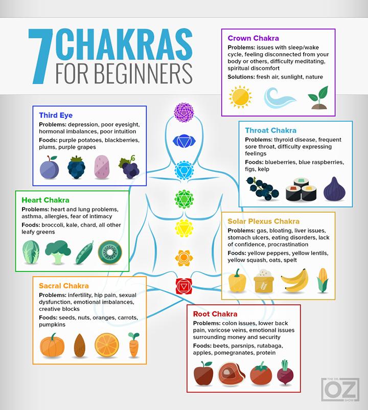 droz-7chakras-infographic-720